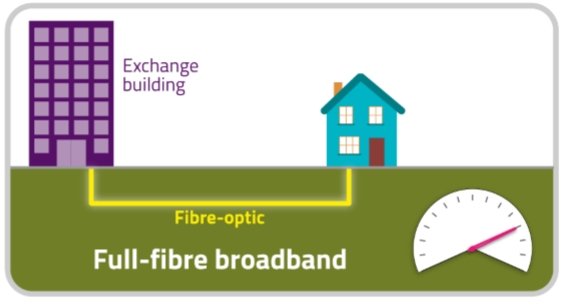 Full-Fibre Broadband for Lympstone?